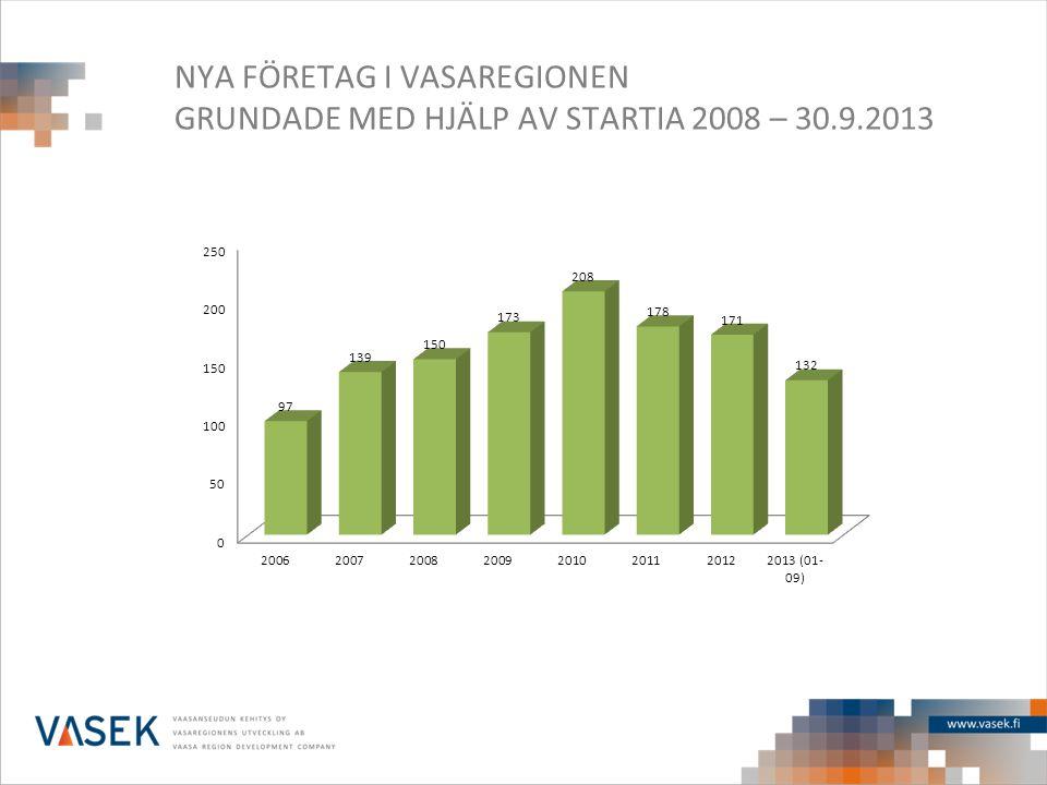 NYA FÖRETAG I VASAREGIONEN GRUNDADE MED HJÄLP AV STARTIA 2008 – 30. 9