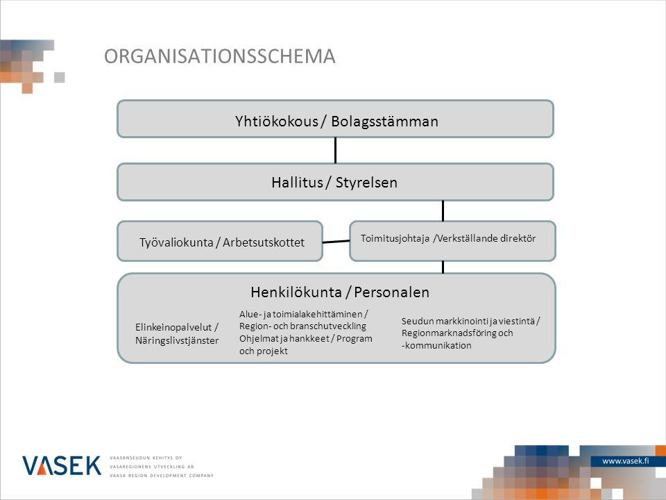 ORGANISATIONSSCHEMA Yhtiökokous / Bolagsstämman Hallitus / Styrelsen