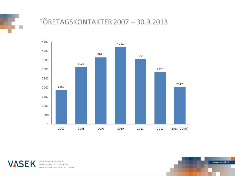 FÖRETAGSKONTAKTER 2007 – 30.9.2013