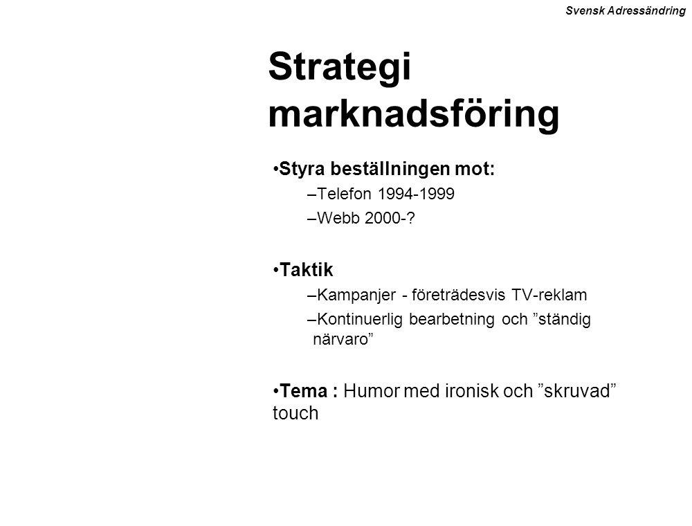Strategi marknadsföring