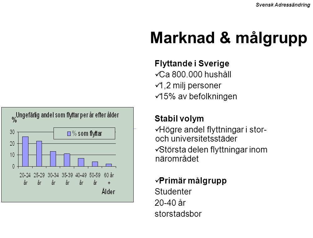 Marknad & målgrupp Flyttande i Sverige Ca 800.000 hushåll