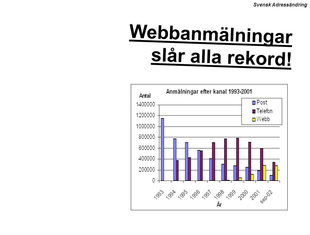 Webbanmälningar slår alla rekord!