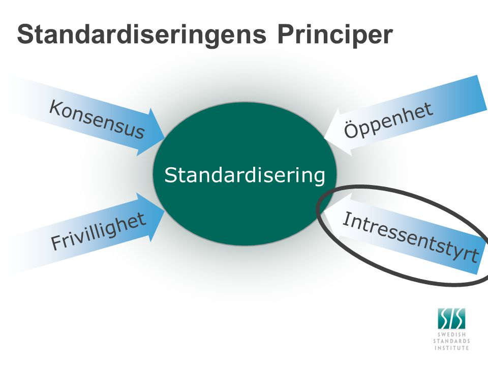 Standardiseringens Principer