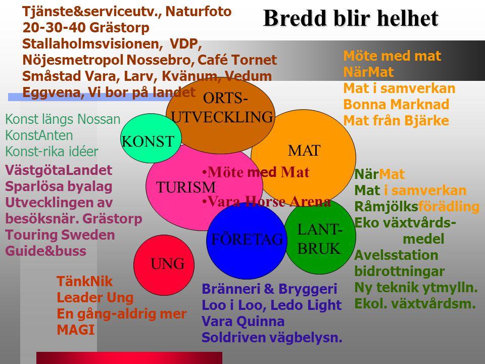 Bredd blir helhet ORTS-UTVECKLING KONST MAT Möte med Mat