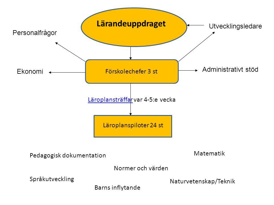 Lärandeuppdraget Utvecklingsledare Personalfrågor Administrativt stöd