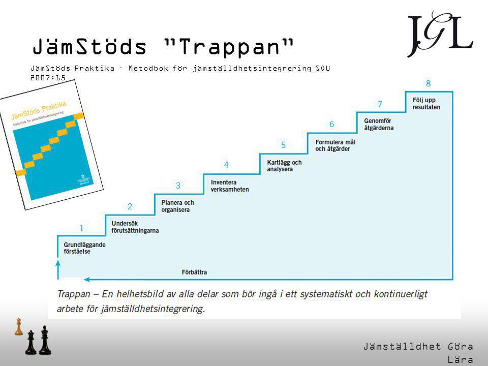 JämStöds Trappan JämStöds Praktika – Metodbok för jämställdhetsintegrering SOU 2007:15