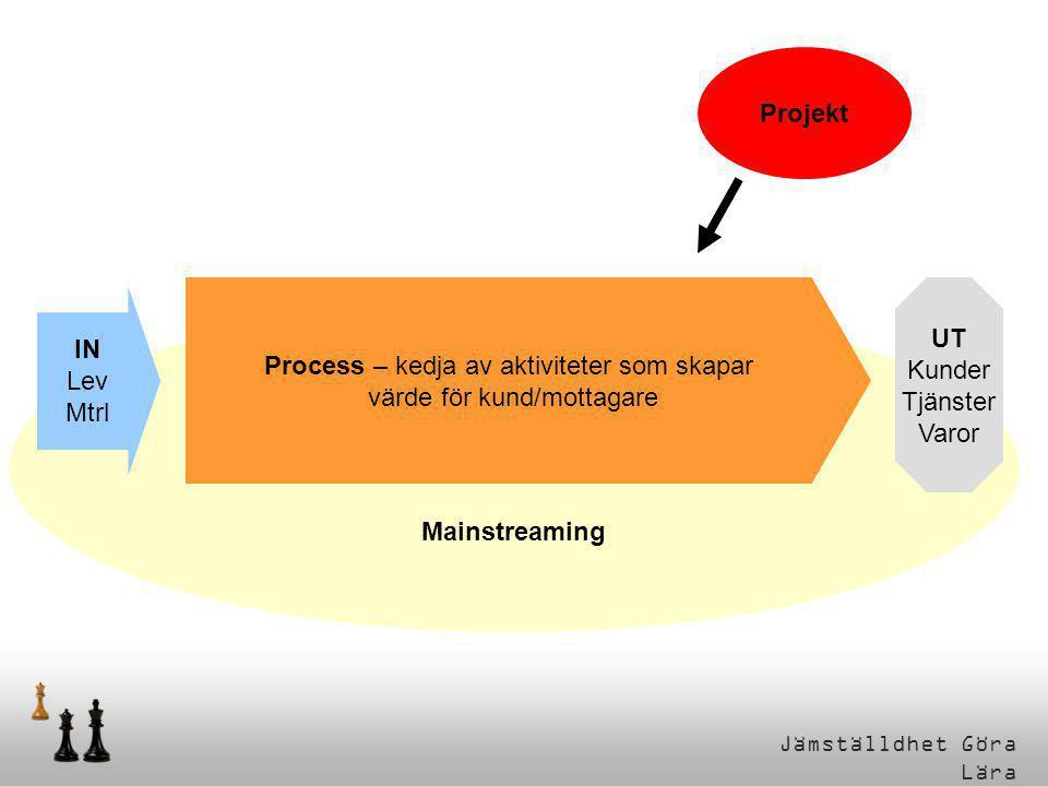 Process – kedja av aktiviteter som skapar värde för kund/mottagare