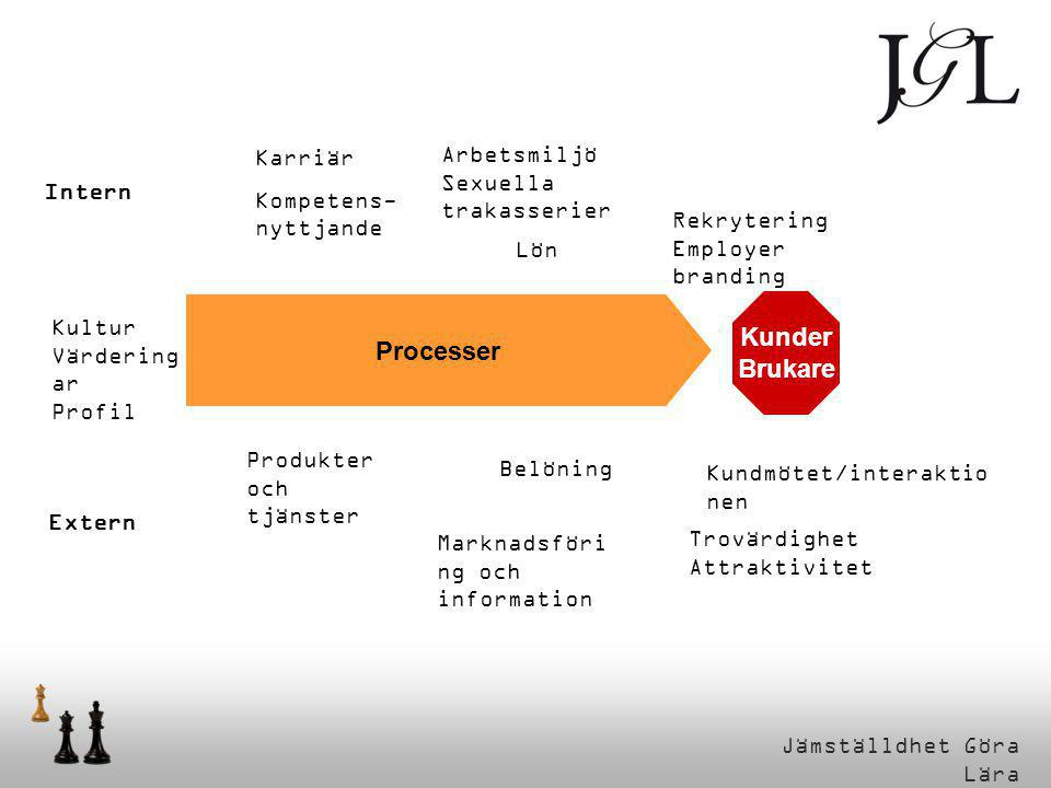Processer Kunder Brukare