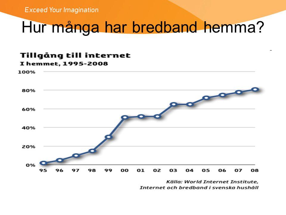 Hur många har bredband hemma