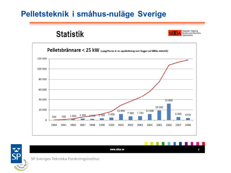 Pelletsteknik i småhus-nuläge Sverige