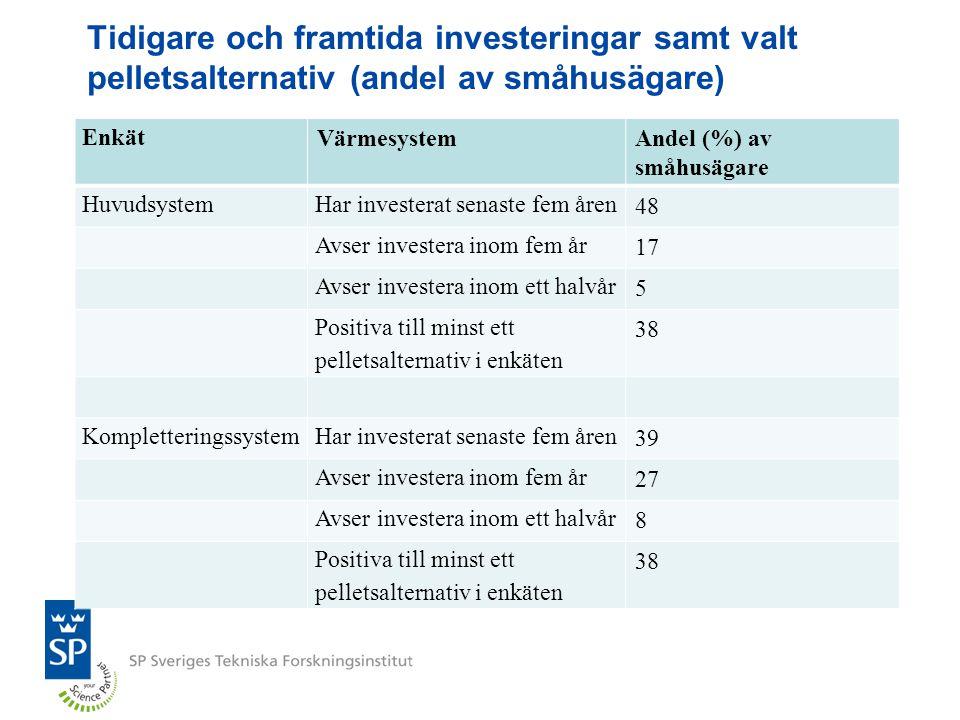 Tidigare och framtida investeringar samt valt pelletsalternativ (andel av småhusägare)