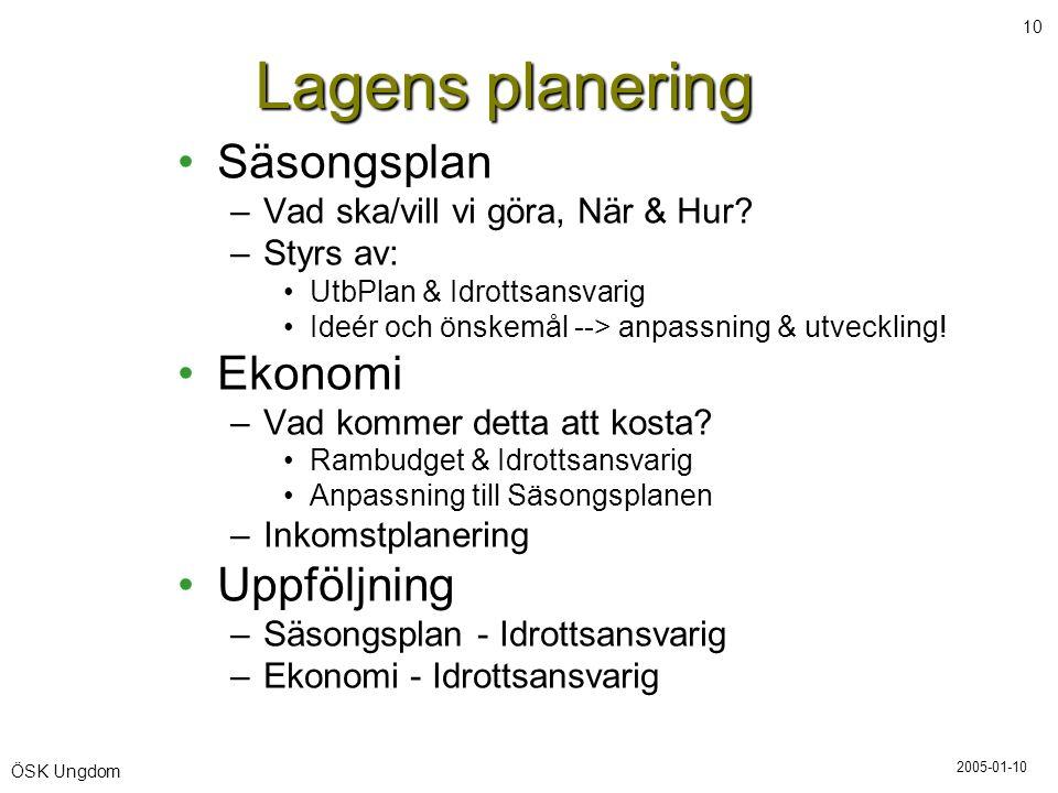 Lagens planering Säsongsplan Ekonomi Uppföljning