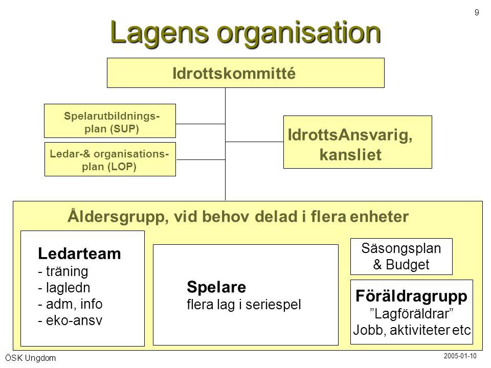Lagens organisation Idrottskommitté IdrottsAnsvarig, kansliet