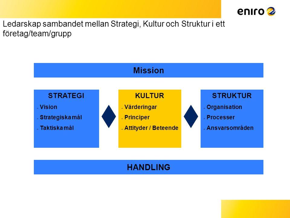 1010 Ledarskap sambandet mellan Strategi, Kultur och Struktur i ett företag/team/grupp. Mission. STRATEGI.