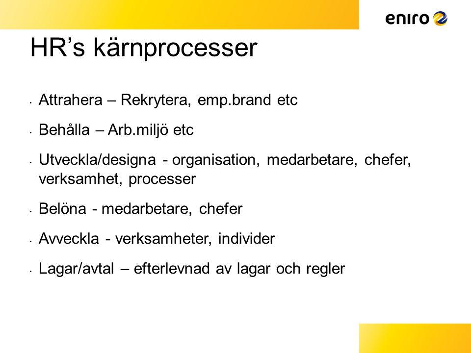 HR's kärnprocesser Attrahera – Rekrytera, emp.brand etc