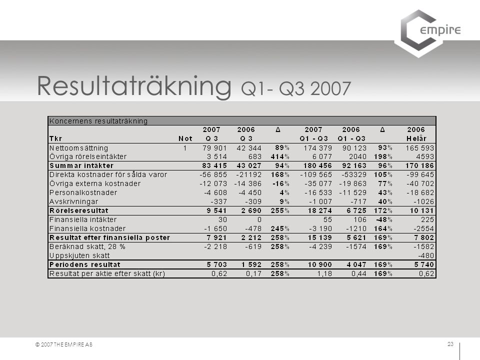 Resultaträkning Q1- Q3 2007 © 2007 THE EMPIRE AB