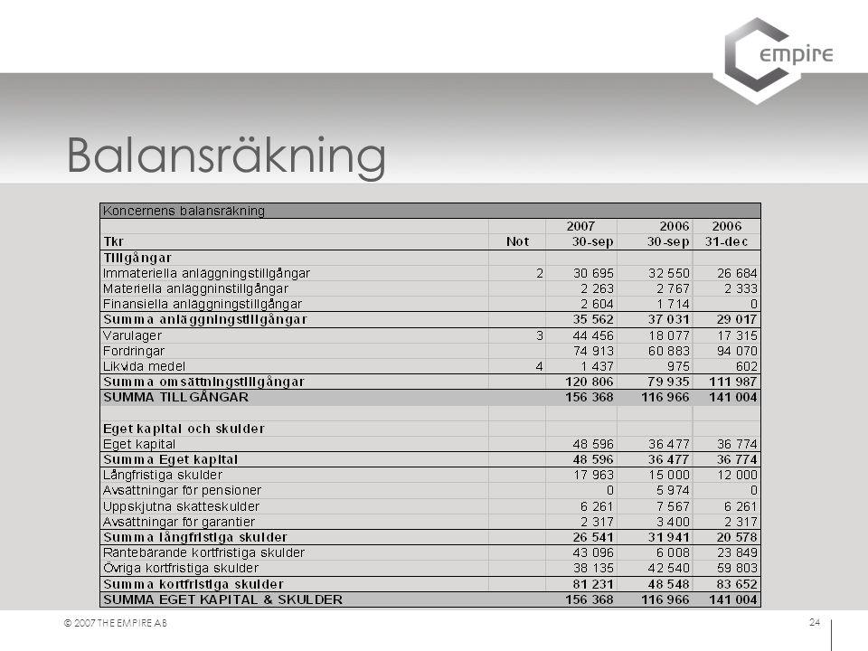 Balansräkning Immateriella tillgångar består av agenturavtal, varumärken samt goodwill. Gerbys varulager.