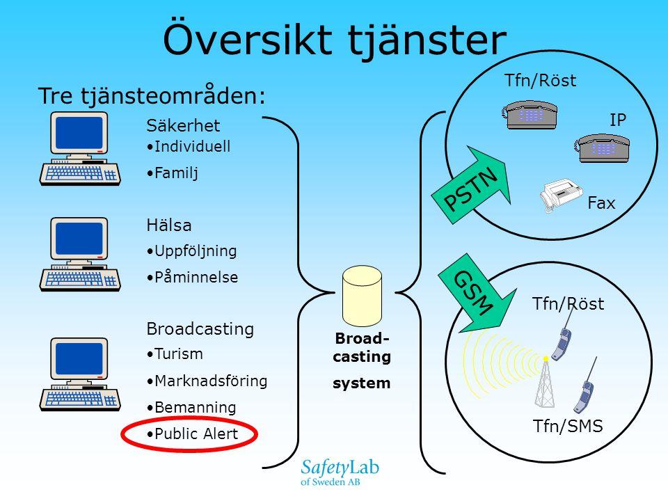Översikt tjänster Tre tjänsteområden: PSTN GSM Tfn/Röst IP Säkerhet