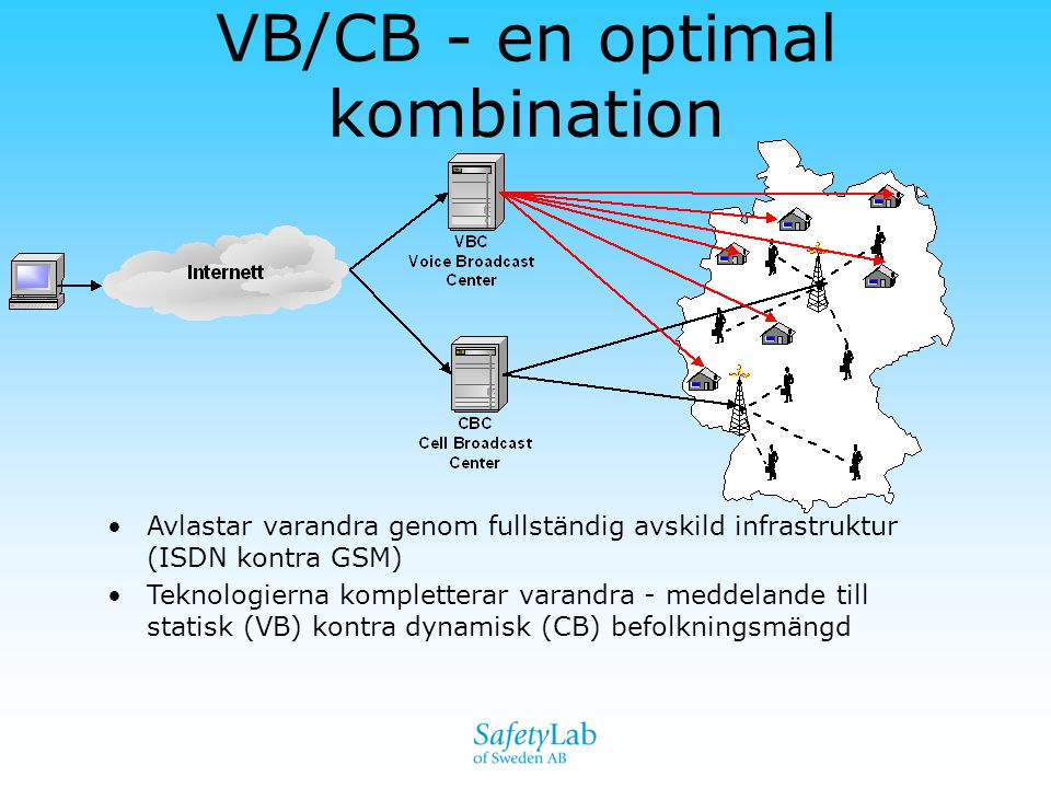 VB/CB - en optimal kombination