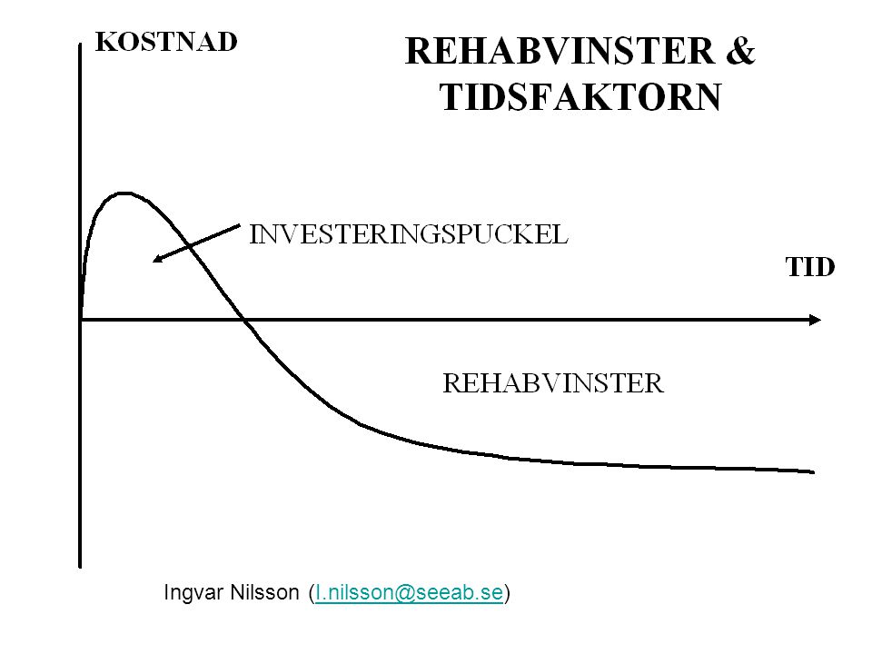 Ingvar Nilsson (I.nilsson@seeab.se)