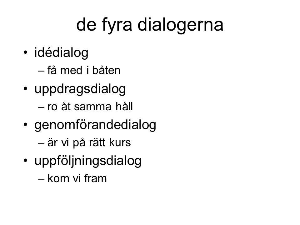 de fyra dialogerna idédialog uppdragsdialog genomförandedialog