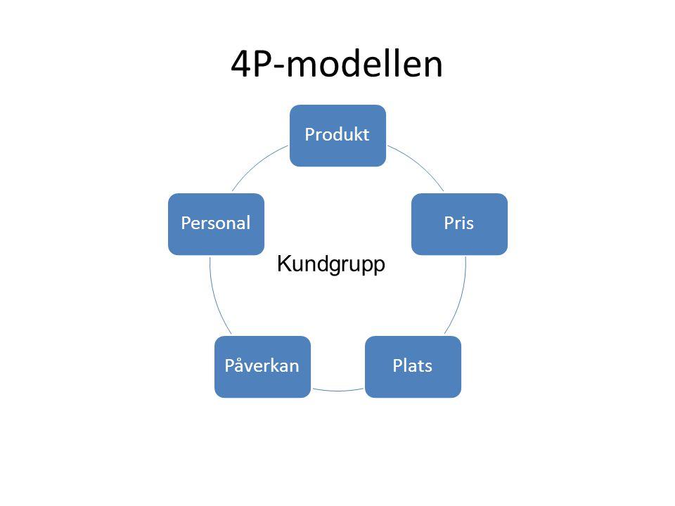 4P-modellen Produkt Pris Plats Påverkan Personal Kundgrupp
