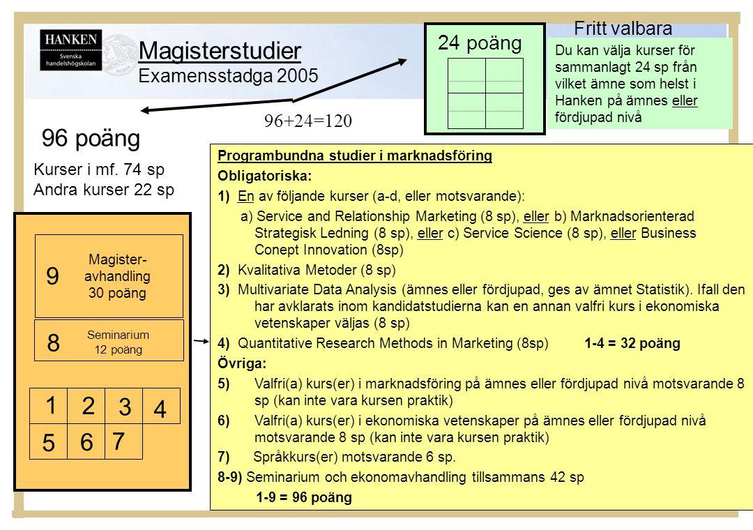 Magisterstudier 96 poäng 9 8 1 2 3 4 5 6 7 24 poäng Fritt valbara