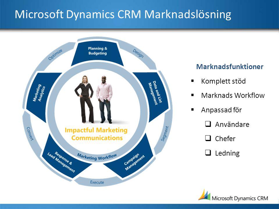 Microsoft Dynamics CRM Marknadslösning