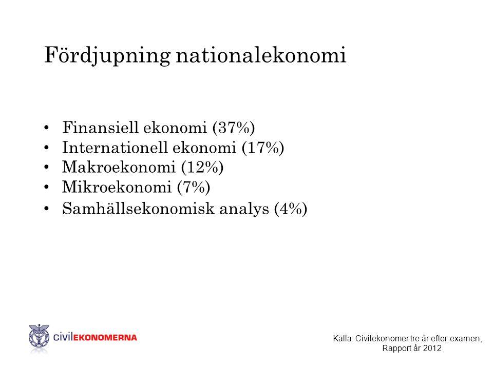 Fördjupning nationalekonomi