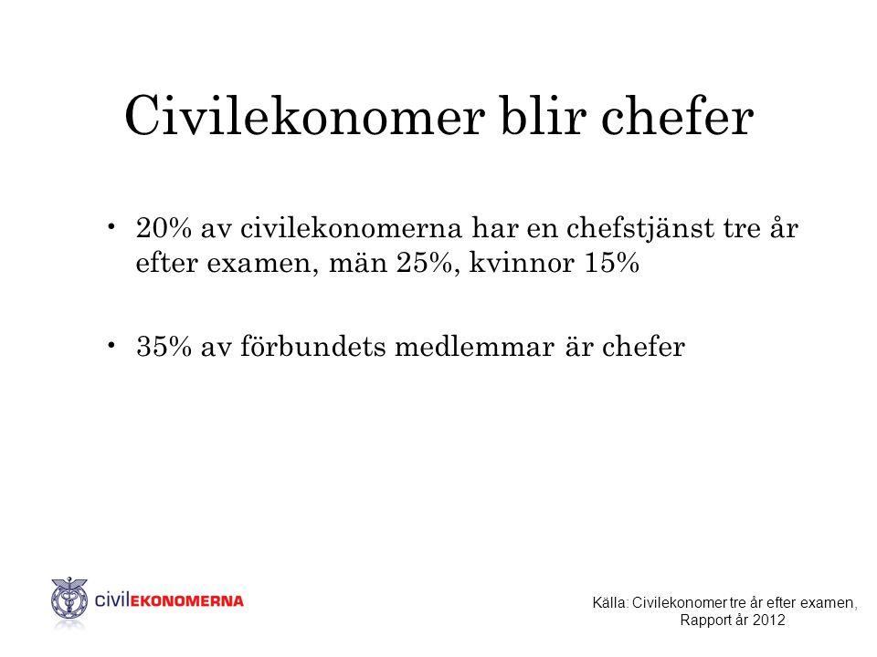 Civilekonomer blir chefer