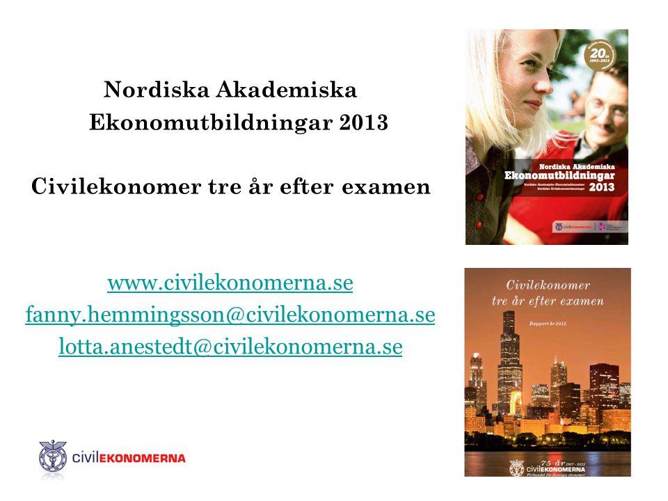 Nordiska Akademiska Ekonomutbildningar 2013 Civilekonomer tre år efter examen www.civilekonomerna.se fanny.hemmingsson@civilekonomerna.se lotta.anestedt@civilekonomerna.se