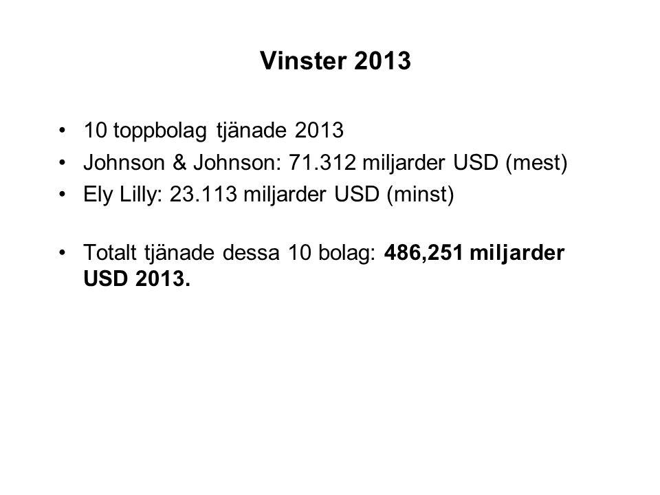 Vinster 2013 10 toppbolag tjänade 2013