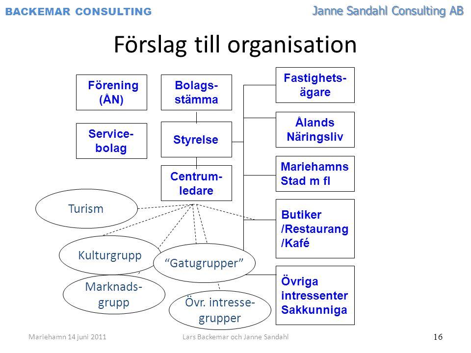 Förslag till organisation
