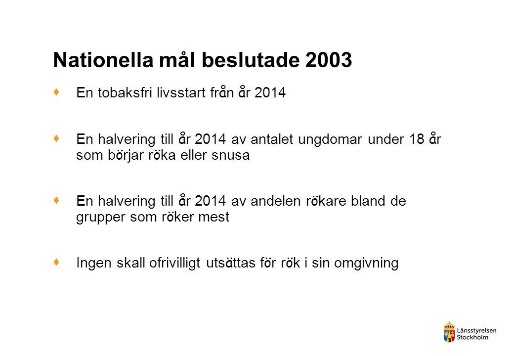 Nationella mål beslutade 2003