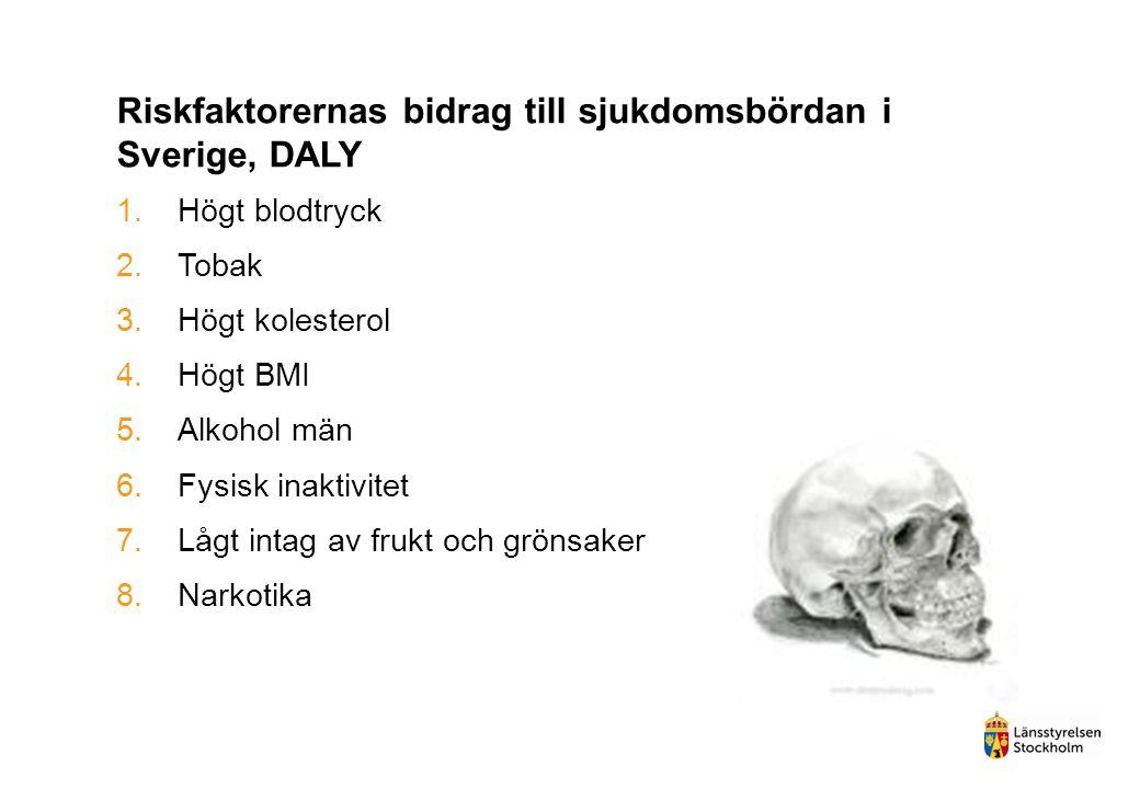 Riskfaktorernas bidrag till sjukdomsbördan i Sverige, DALY