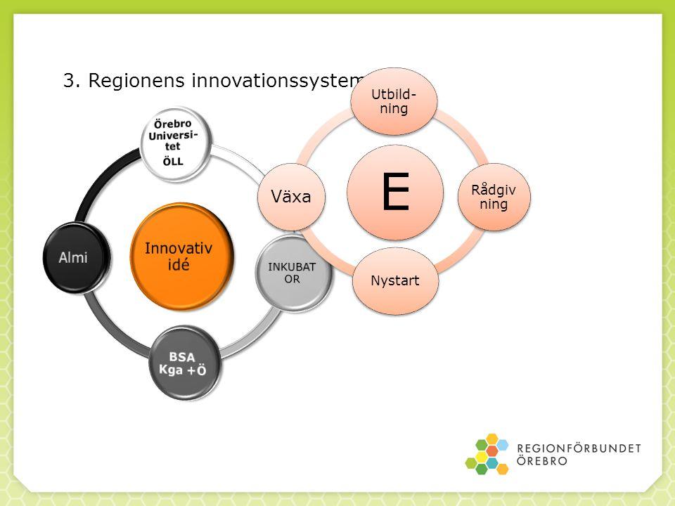 E 3. Regionens innovationssystem Växa Innovatividé Almi Utbild-ning