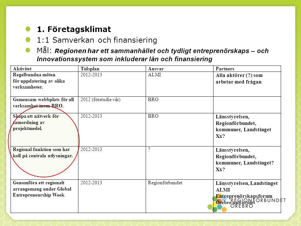 1:1 Samverkan och finansiering