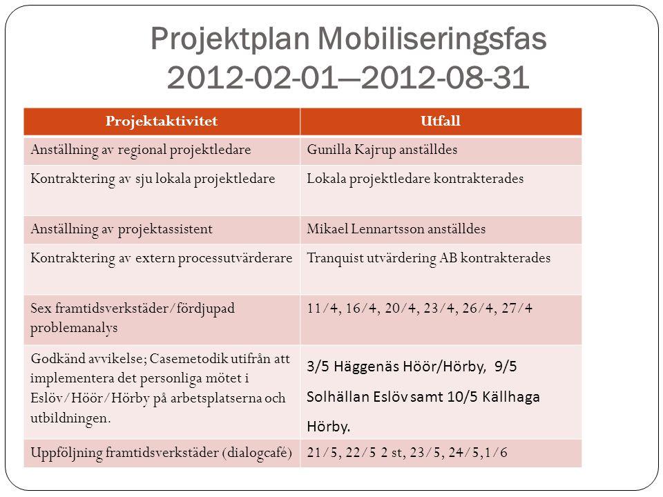 Projektplan Mobiliseringsfas 2012-02-01—2012-08-31
