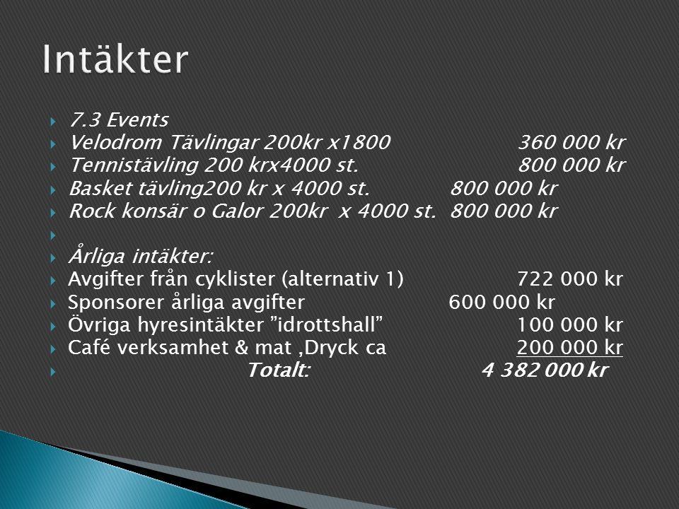 Intäkter 7.3 Events Velodrom Tävlingar 200kr x1800 360 000 kr