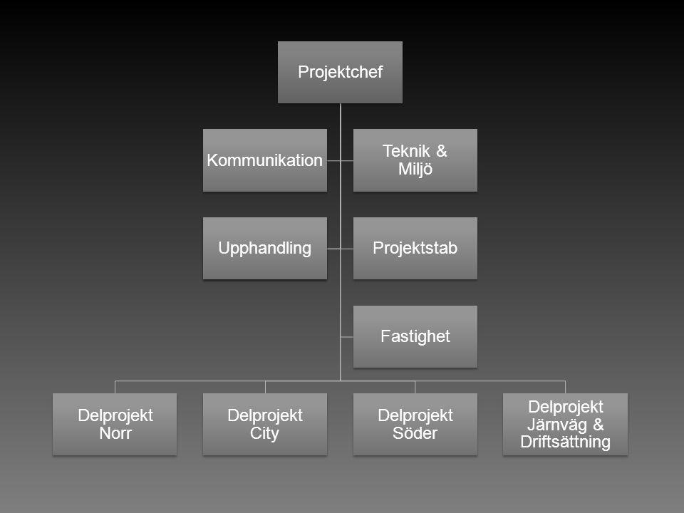 Delprojekt Järnväg & Driftsättning