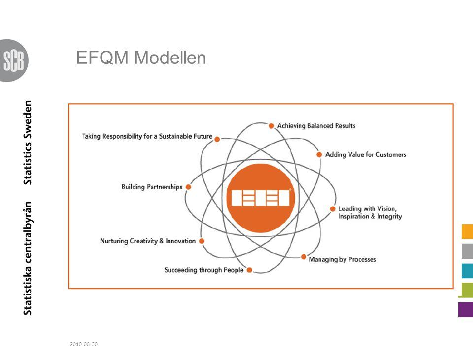 EFQM Modellen 8 grundläggande värderingar som bas