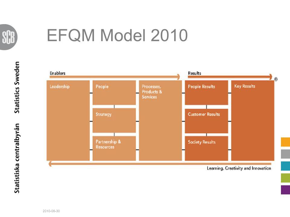 EFQM Model 2010 Key results fokuserar nu på vad man strävar mot i strategin 32 delkriterier Möjliggörare - angreppssätt.