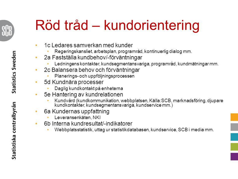 Röd tråd – kundorientering
