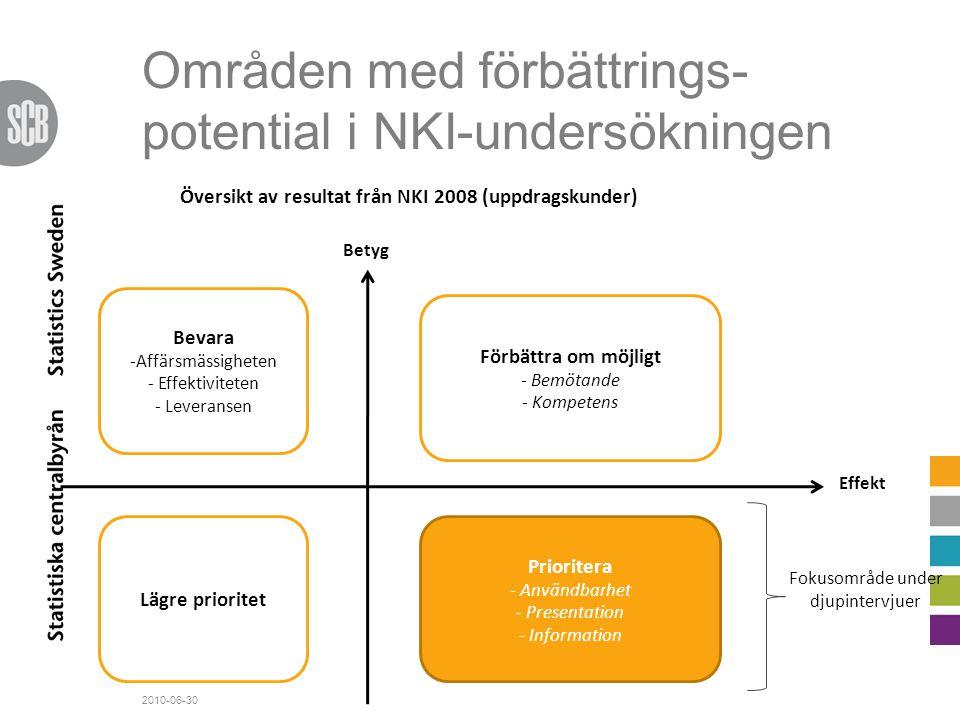 Områden med förbättrings-potential i NKI-undersökningen