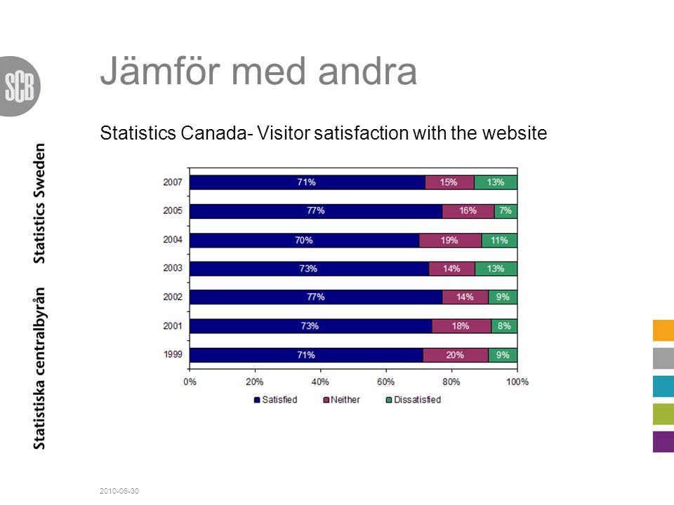 Jämför med andra Statistics Canada- Visitor satisfaction with the website. stabilt över tiden, inga större förändringar alls.