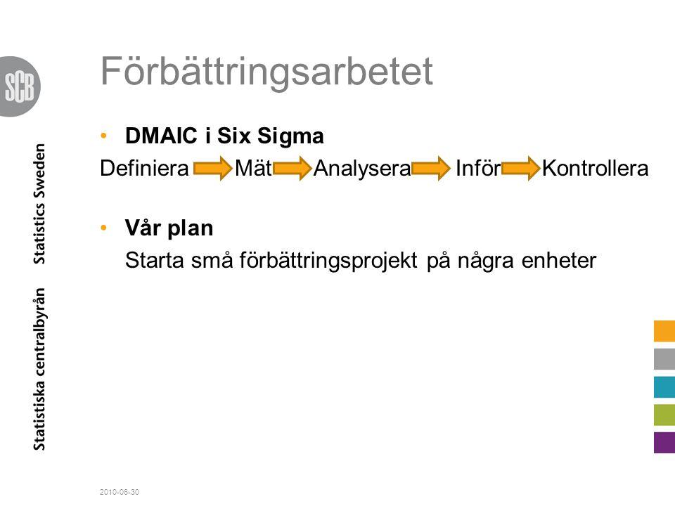 Förbättringsarbetet DMAIC i Six Sigma