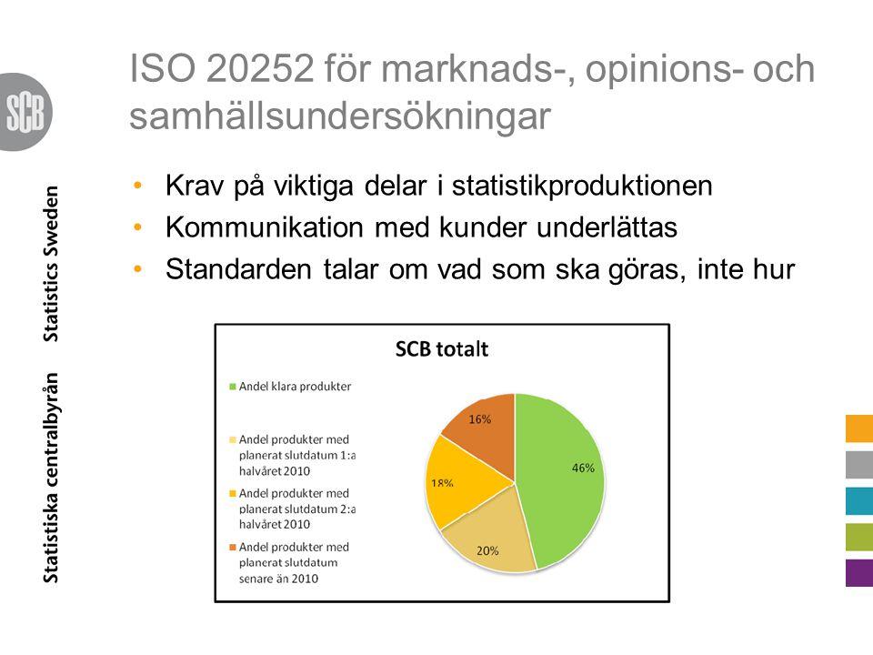 ISO 20252 för marknads-, opinions- och samhällsundersökningar
