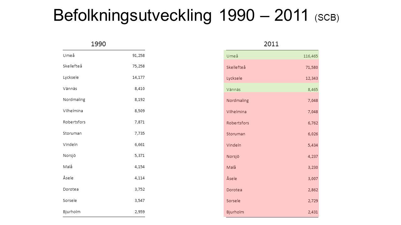 Befolkningsutveckling 1990 – 2011 (SCB)