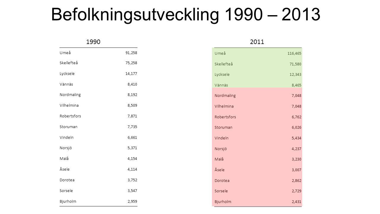 Befolkningsutveckling 1990 – 2013