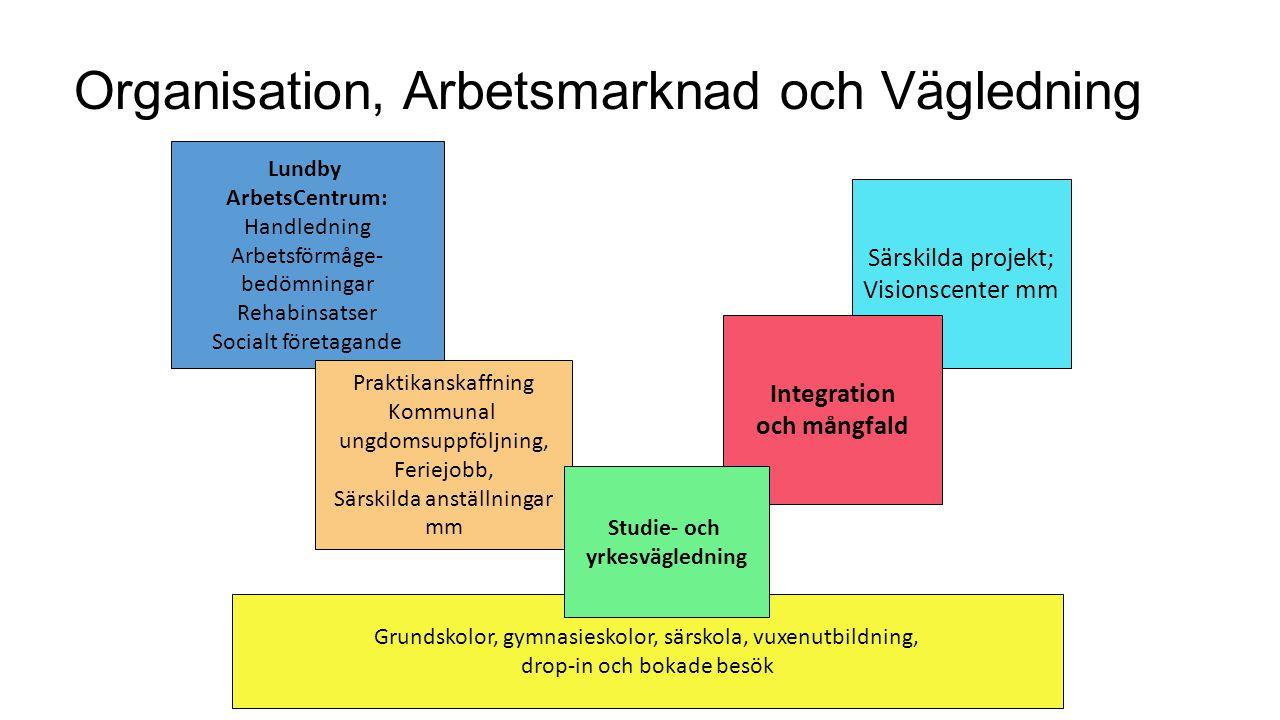 Organisation, Arbetsmarknad och Vägledning